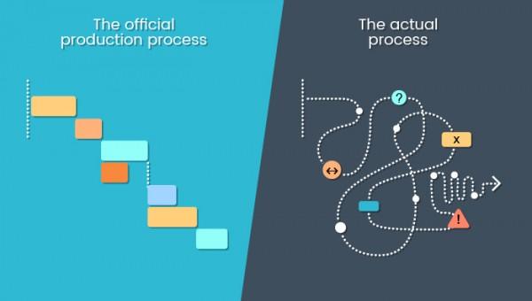 Good Process Management